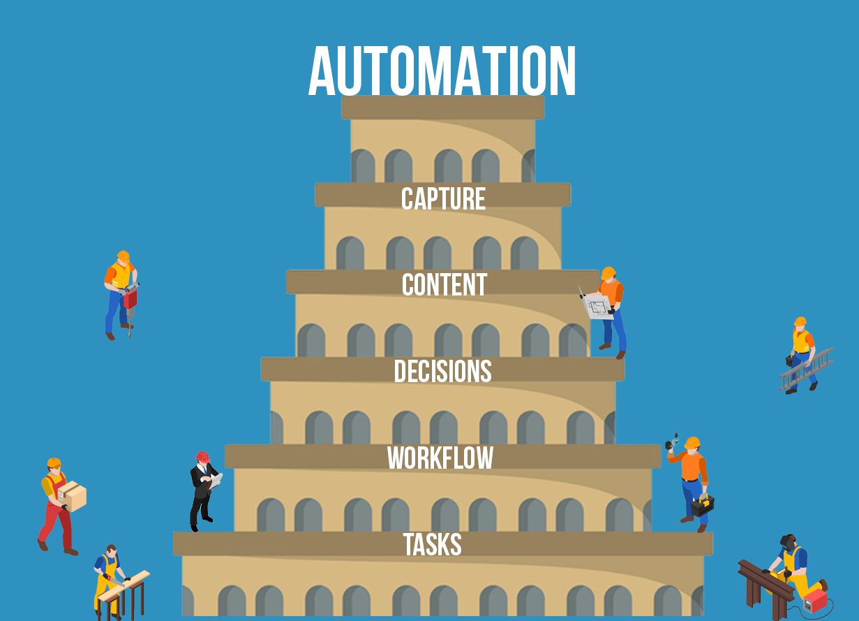 How to Avoid an Automation Tower of Babel